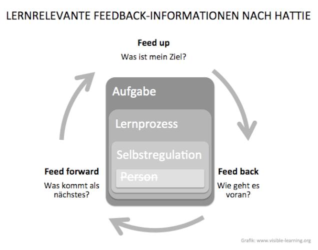 Schülerfeedback-lernrelevante-feedback-informationen-nach-der-hattie-studie-schuelerfeedback
