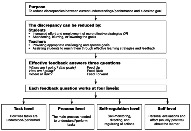 A Model for Effective Feedback