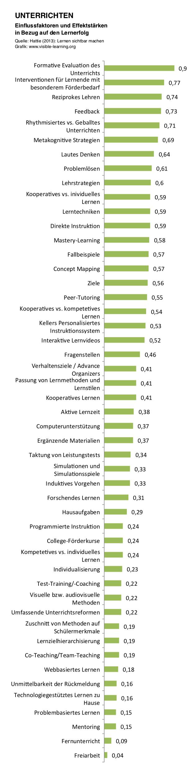 UNTERRICHTEN_hattie-studie-lernen-sichtbar-machen-rangliste-effektstaerken-einflussfaktoren-deutsch