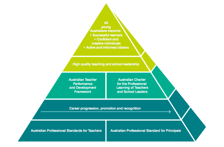 Australian Charter for the Professional Learning of Teachers and School Leaders (AITLS 2012)
