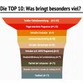 Hattie-Studie-Lernen-sichtbar-machen-Visible-Learning-Infografik-auf-Deutsch