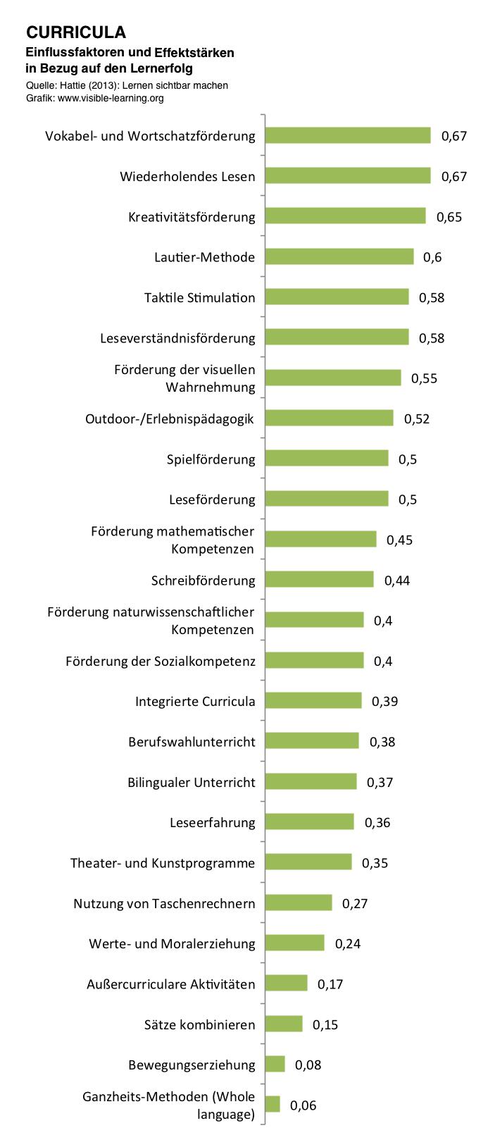 CURRICULA_hattie-studie-lernen-sichtbar-machen-rangliste-effektstaerken-einflussfaktoren-deutsch