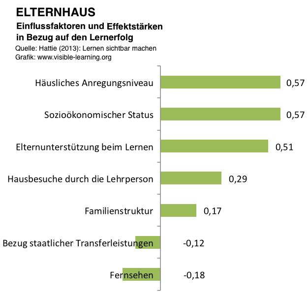 ELTERNHAUS_hattie-studie-lernen-sichtbar-machen-rangliste-effektstaerken-einflussfaktoren-deutsch