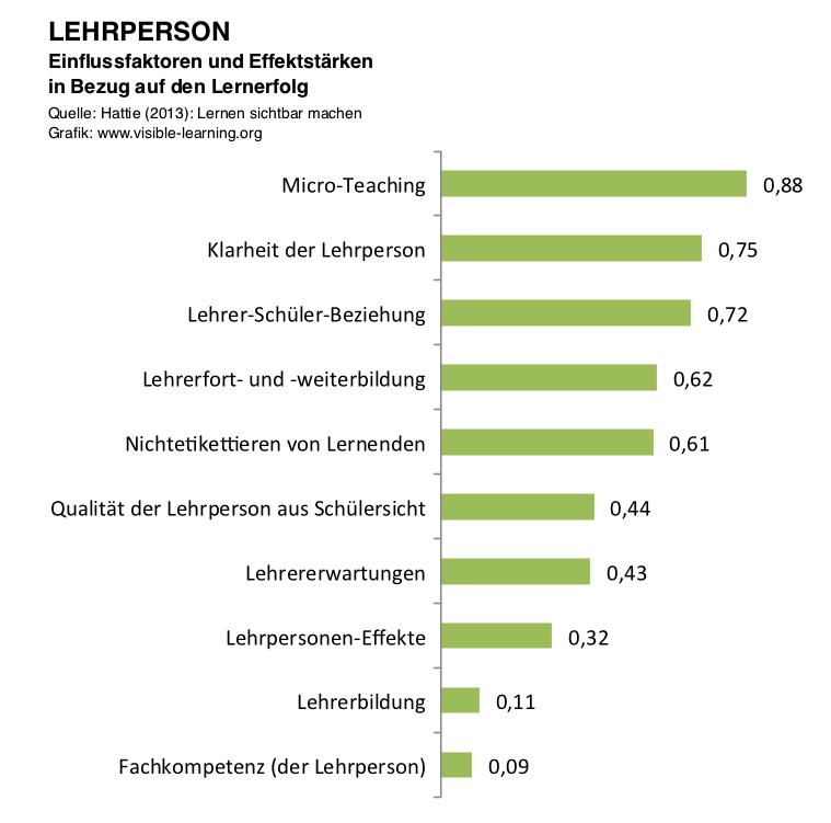 LEHRPERSON_hattie-studie-lernen-sichtbar-machen-rangliste-effektstaerken-einflussfaktoren-deutsch