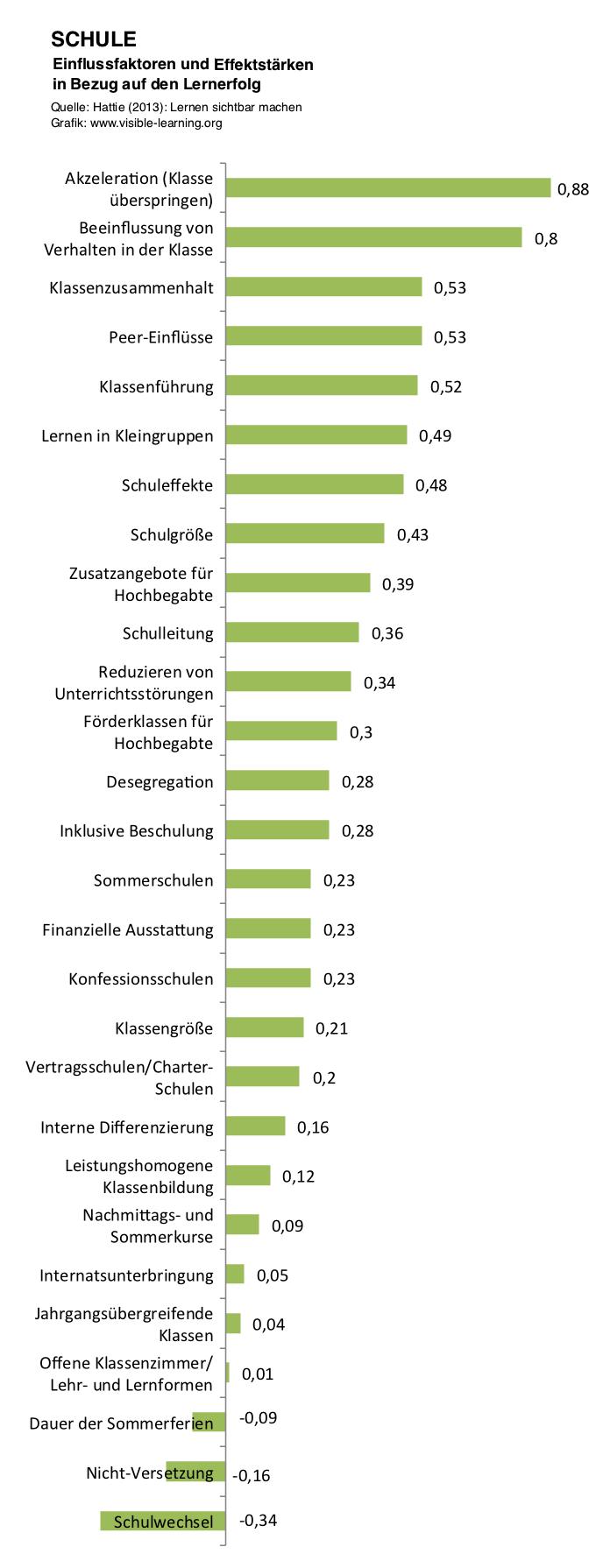 SCHULE_hattie-studie-lernen-sichtbar-machen-rangliste-effektstaerken-einflussfaktoren-deutsch