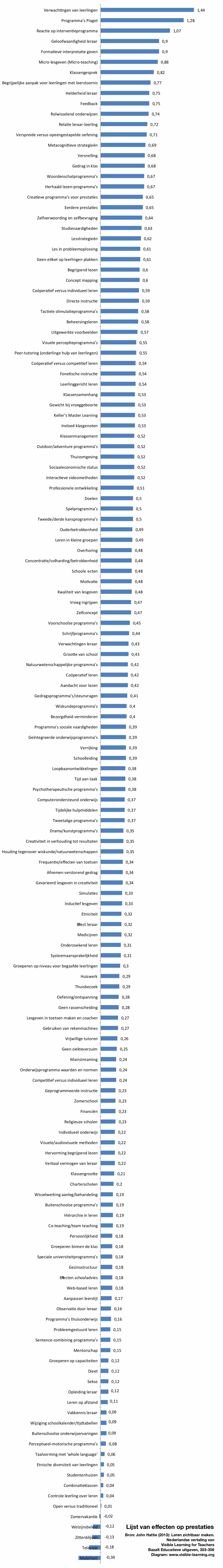 hattie-ranking-150-effecten-leren-zichtbaar-maken-nederlands