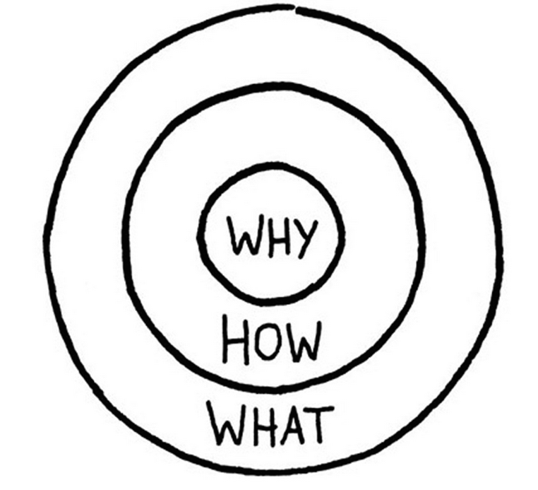 visible-learning-hattie-zierer-sinek-why-how-what-golden-circle