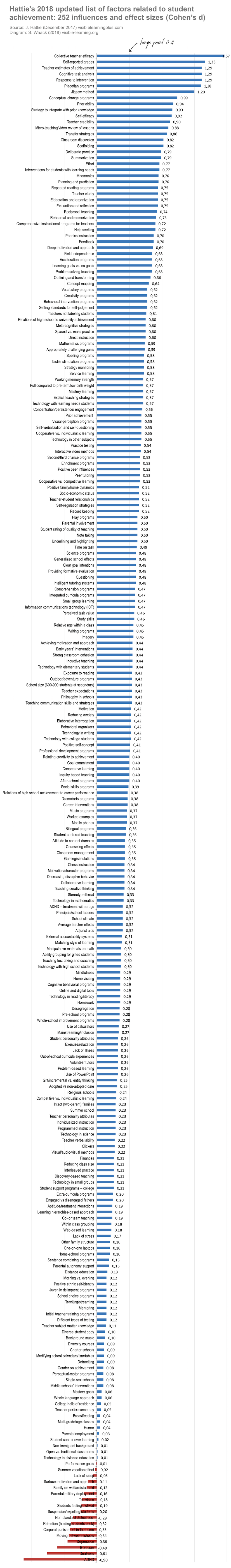 Hattie Ranking: 252 Influences And Effect Sizes Related To Student Achievement